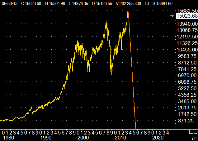 Dow all time top