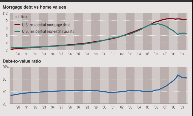 residential real estate debt