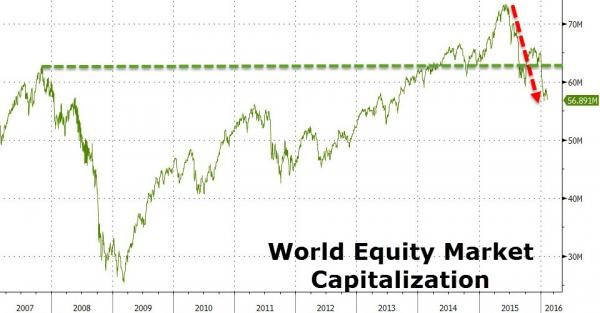 World Equity Market Capitalization
