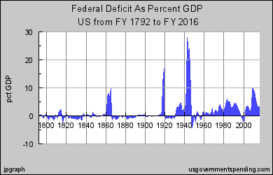 fed deficit as pct of gdp