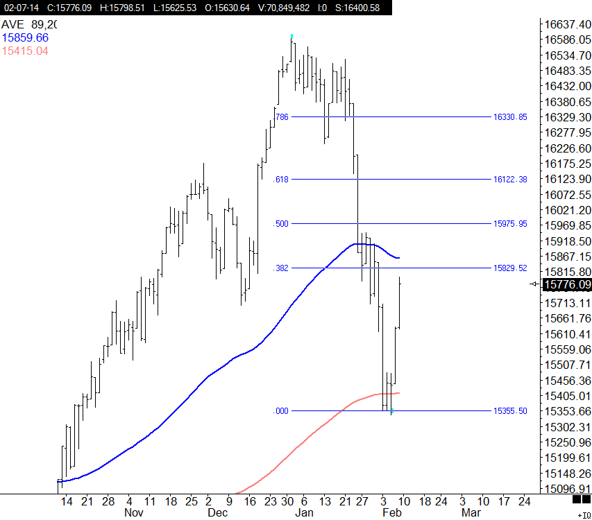Dow daily new