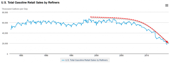 gas retail sales