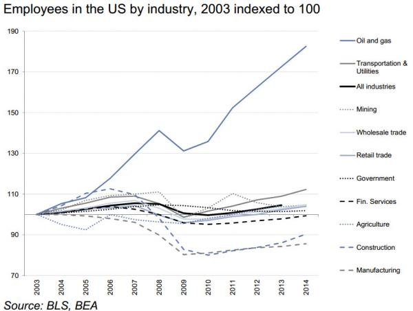 employees by industry 2003-2014