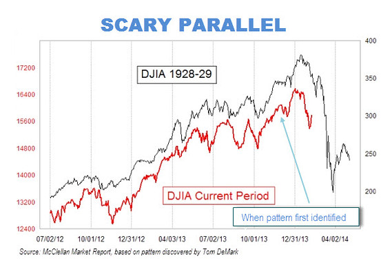 Dow now and 1929